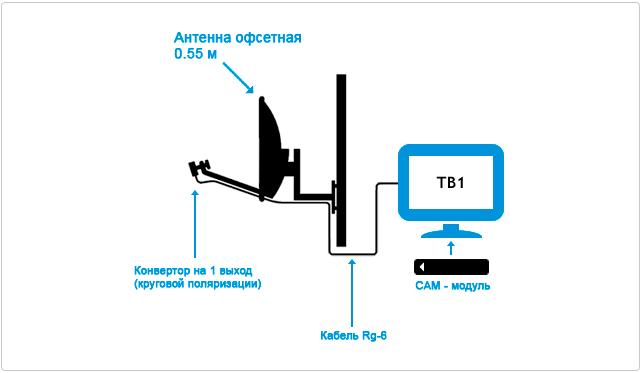 Podkluchenie Tricolor TV 1 televizor CAM-modul схема модуль